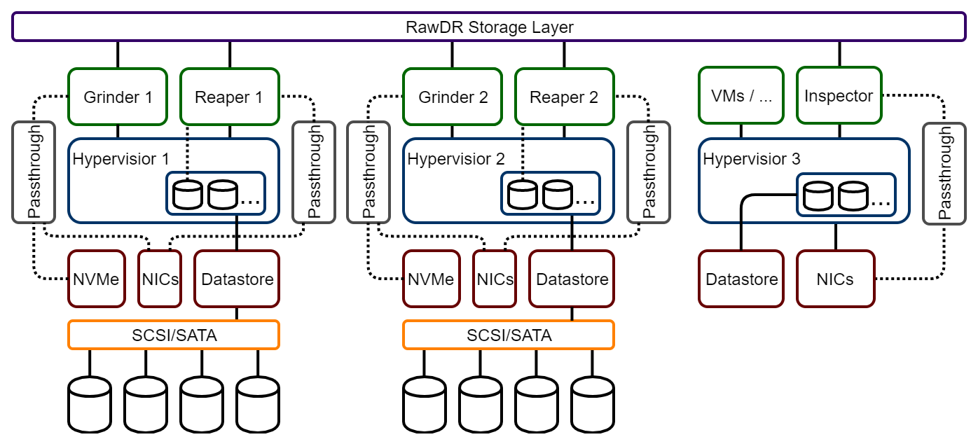RawDR Hyper-converged Layered