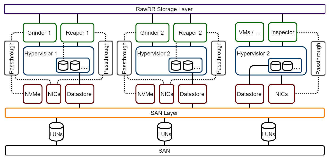 RawDR Accelerator Layered