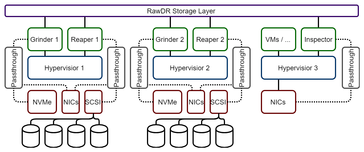 RawDR Hyper-converged Direct