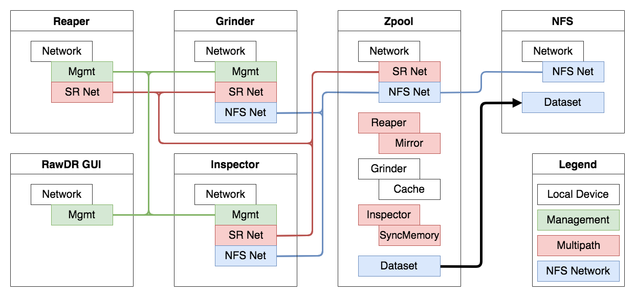 RawDR Network Layer