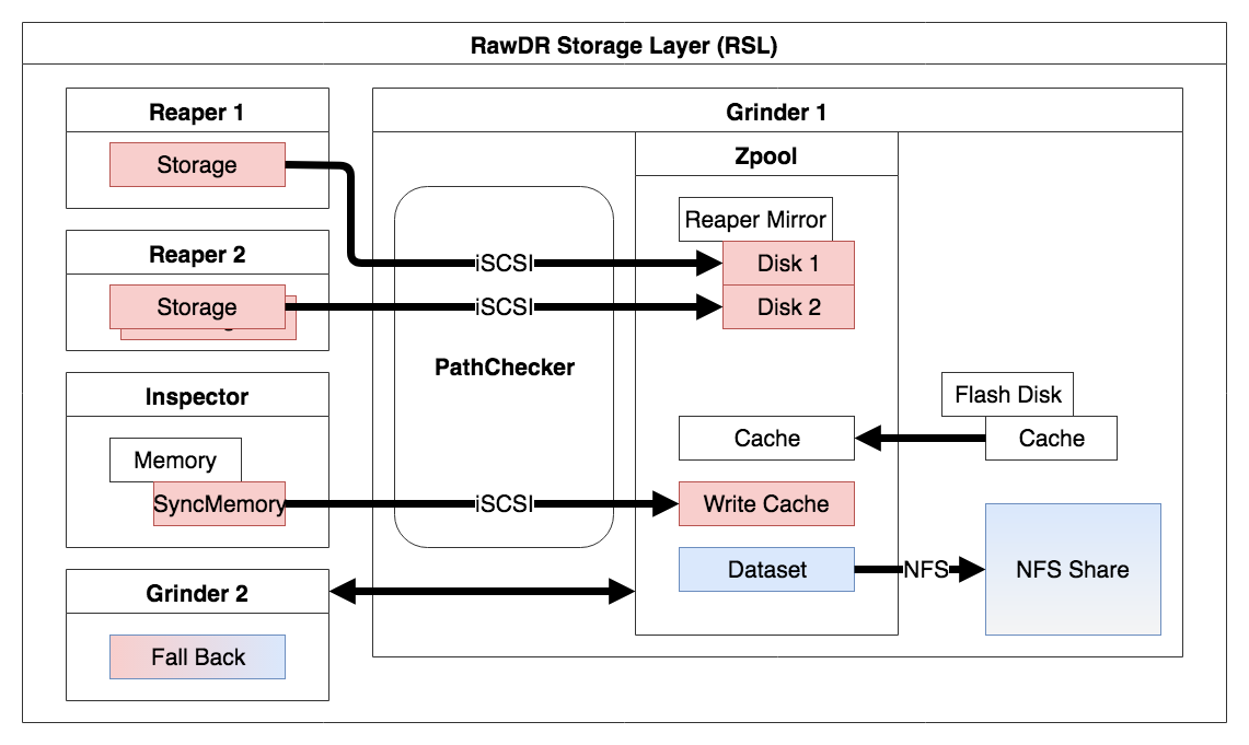 RawDR Storage Layer (RSL)